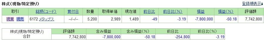 20190222_日本株SBI証券評価損益