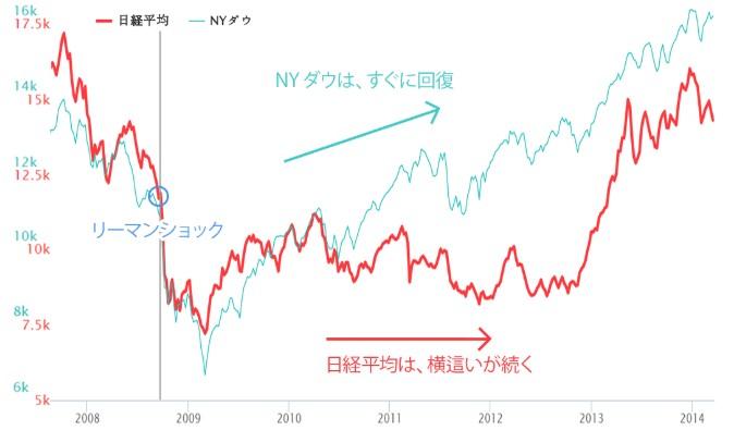 20190215_リーマンショック後の日米チャート比較