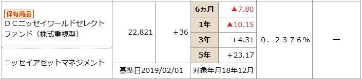 201902NISSAY401kDCニッセイワールドセレクトファンド(株式)商品情報