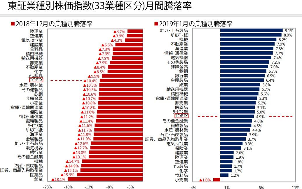 20190207_12月セクター別騰落率