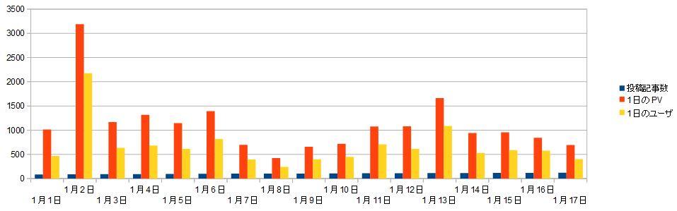 ブログ運営報告_1月の記事投稿とPV数推移01