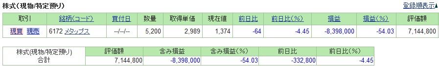 20190308_日本株SBI証券評価損益