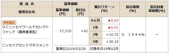 201904NISSAY401kDCニッセイワールドセレクトファンド(債券)商品情報