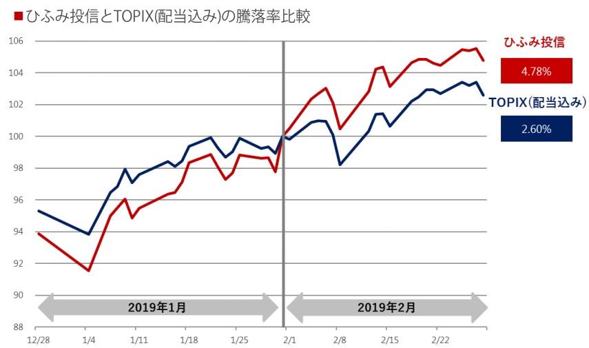 20190307_ひふみ投信vsTOPIX