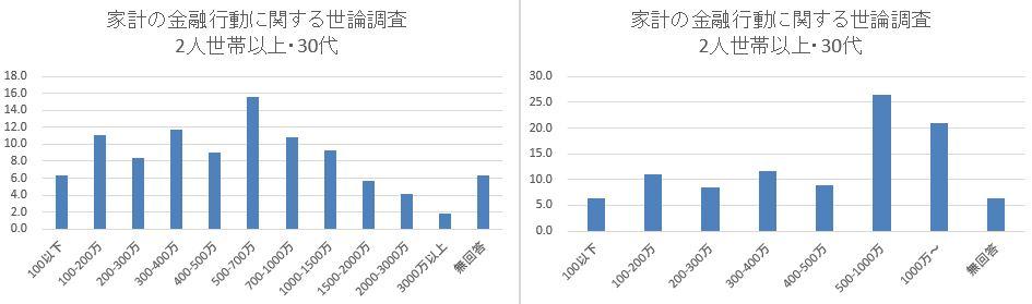 日銀_家計の金融行動に関する世論調査_2人世帯30代_まとめ