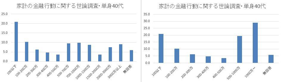 日銀_家計の金融行動に関する世論調査_単身40代_まとめ