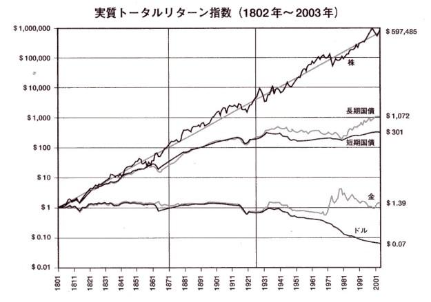 シーゲル-株式投資の未来より