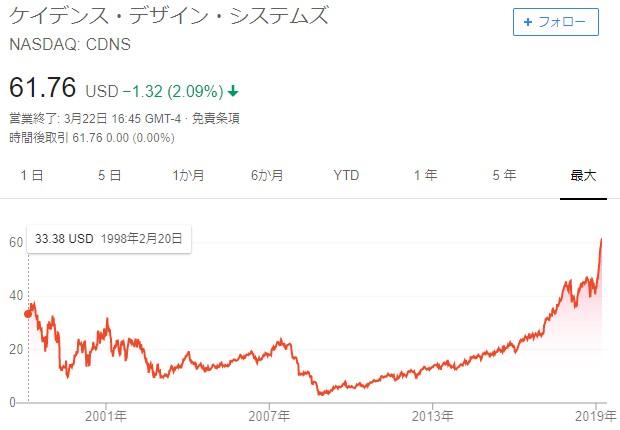20190322_cadence長期チャート