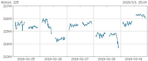 20190301_nikkei225週間チャート