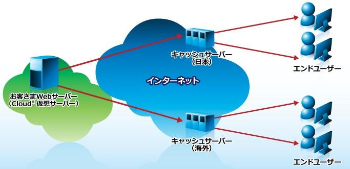 キャッシュサーバ概念図