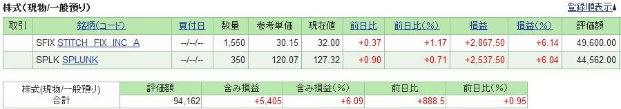 20190315_米国株SBI証券評価損益