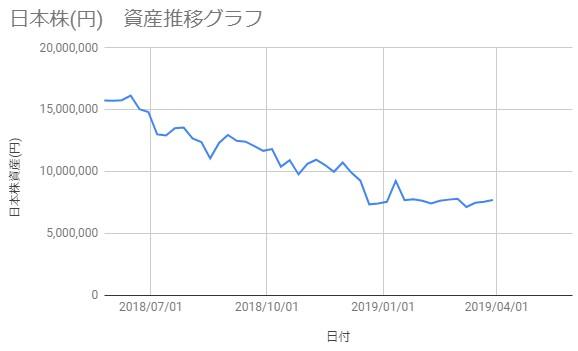 20190329_日本株資産推移