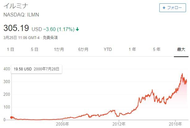 イルミナ上場来株価推移