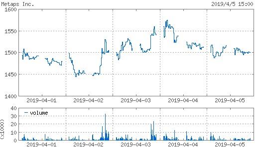 20190405_metaps株価週間チャート