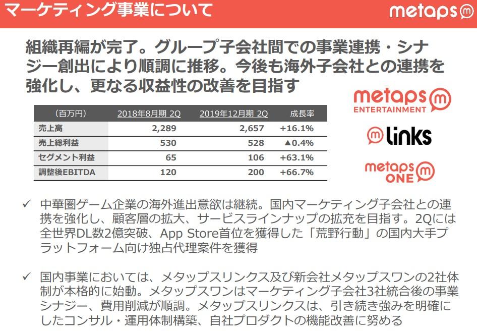 20190415-メタップス2Q決算-マーケティング事業