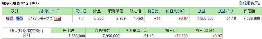 20190412_日本株SBI証券評価損益