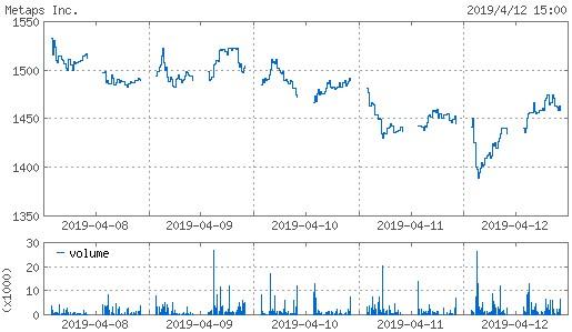 20190412_metaps株価週間チャート