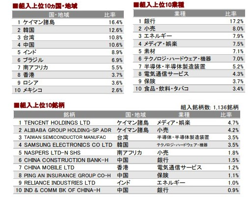 emaxisslim-新興国株式インデックス