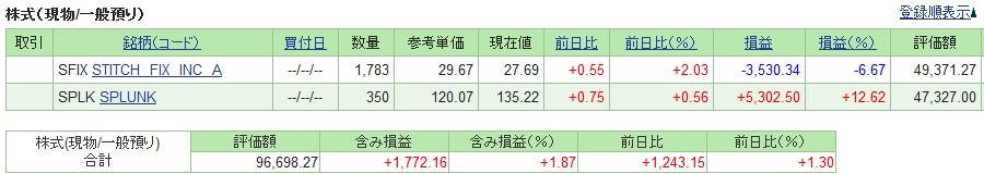 20190503_米国株SBI証券評価損益