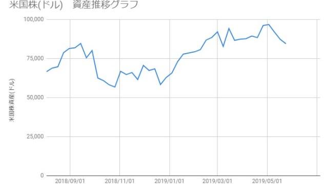 20190524_米国株資産推移