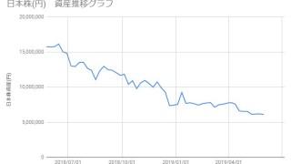 20190531_日本株資産推移