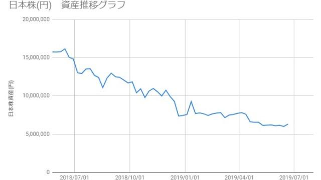 20190621_日本株資産推移