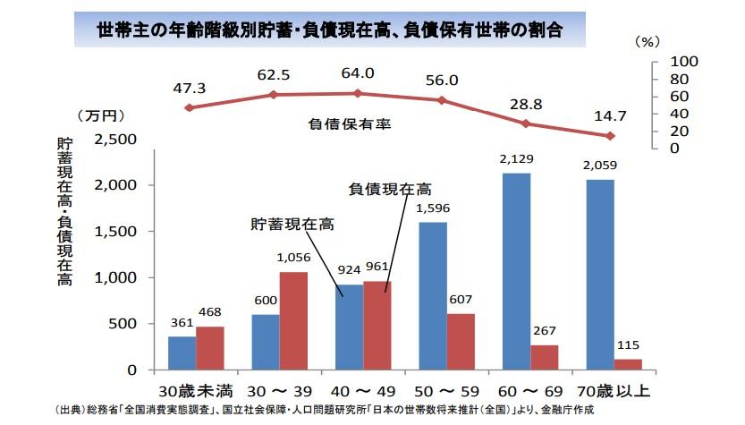 金融庁_高齢社会の資産形成_貯蓄と負債01