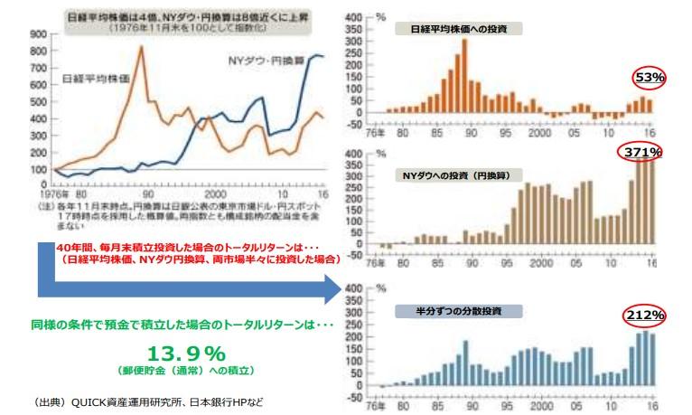 金融庁_高齢社会の資産形成_長期積立分散投資01