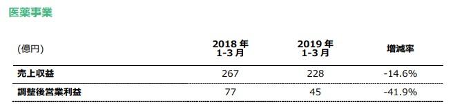 20190426-jt-q1-決算03