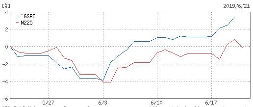 20190621-SP500-日経平均比較