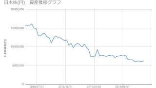 20190607_日本株資産推移