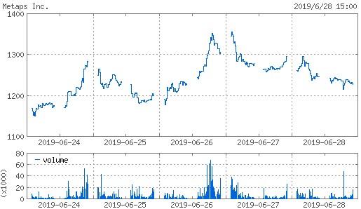 20190628_metaps株価週間チャート