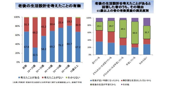 金融庁_高齢社会の資産形成_老後資産01