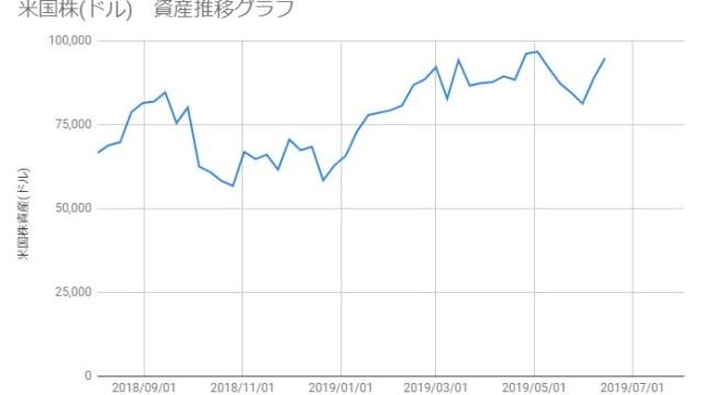 20190614_米国株資産推移