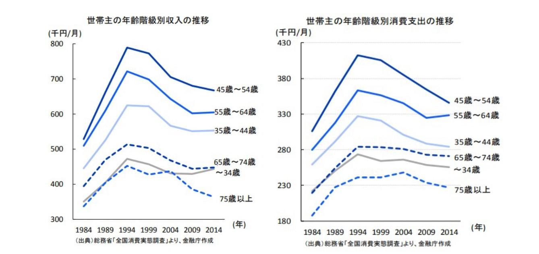 金融庁_高齢社会の資産形成_年齢別収支推移01