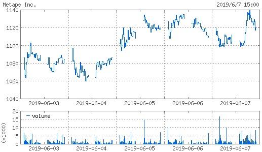 20190607_metaps株価週間チャート