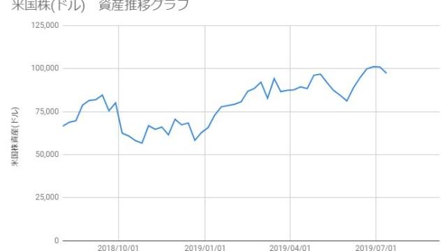 20190712_米国株資産推移
