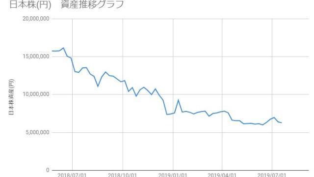 20190719_日本株資産推移