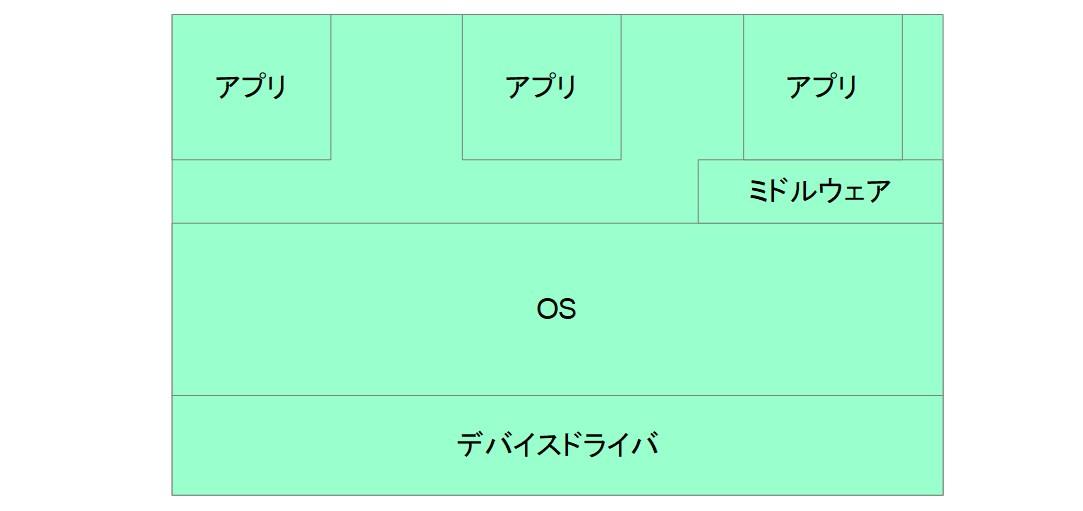 ソフトウェア構造図