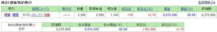 20190719_日本株SBI証券評価損益