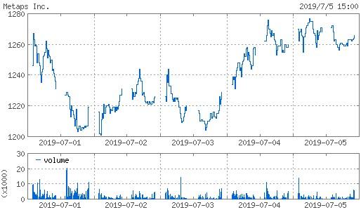 20190705_metaps株価週間チャート
