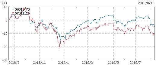 セゾン資産形成の達人ファンド-ひふみプラス-1年チャート