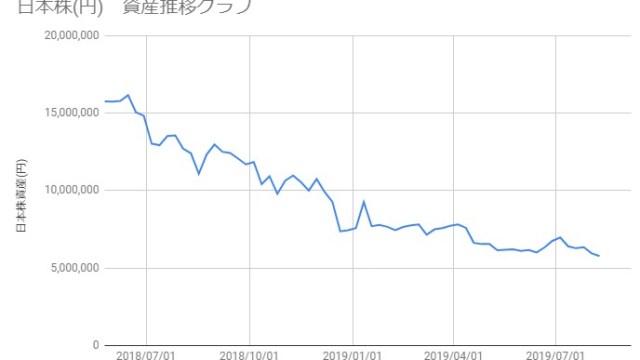 20190809_日本株資産推移