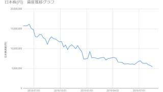 20190816_日本株資産推移
