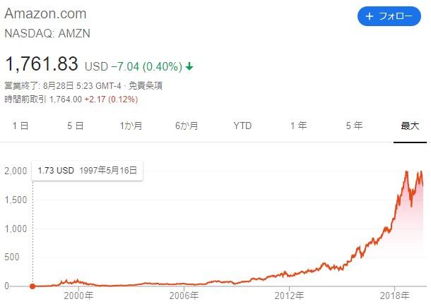 20190828-amzn上場後の株式チャート