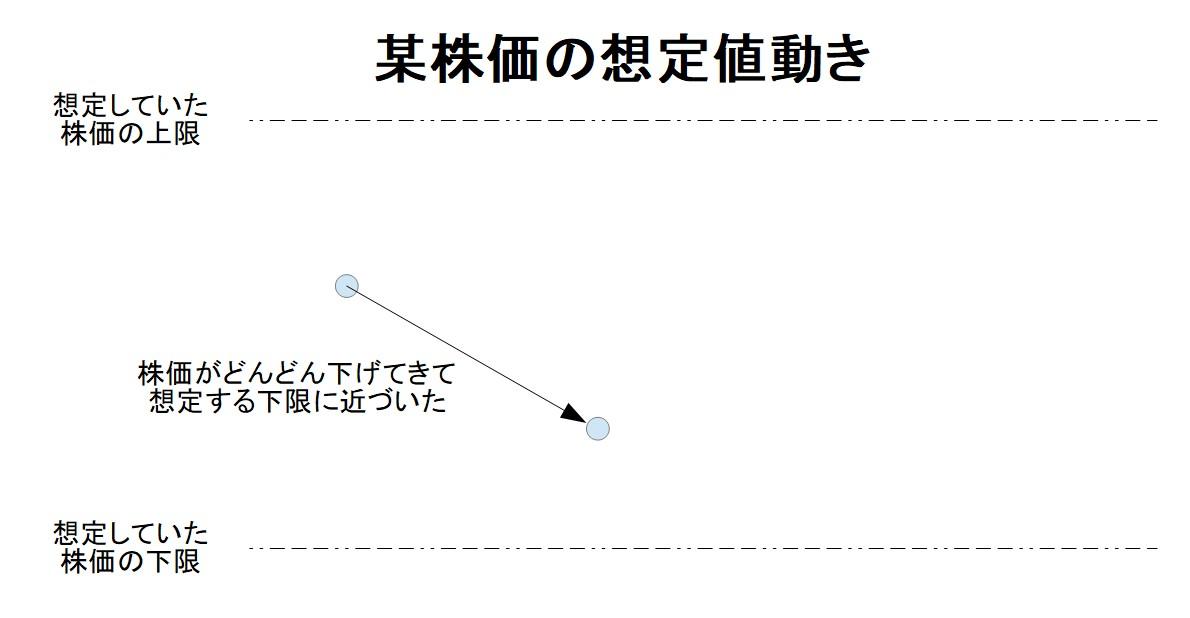 20191014-株で大損01