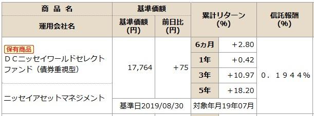 201909NISSAY401kDCニッセイワールドセレクトファンド(債券)商品情報