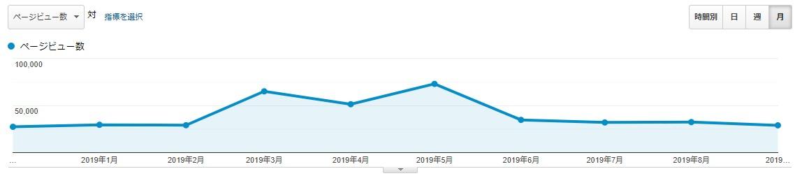 ブログ運営10ヶ月間のPV推移