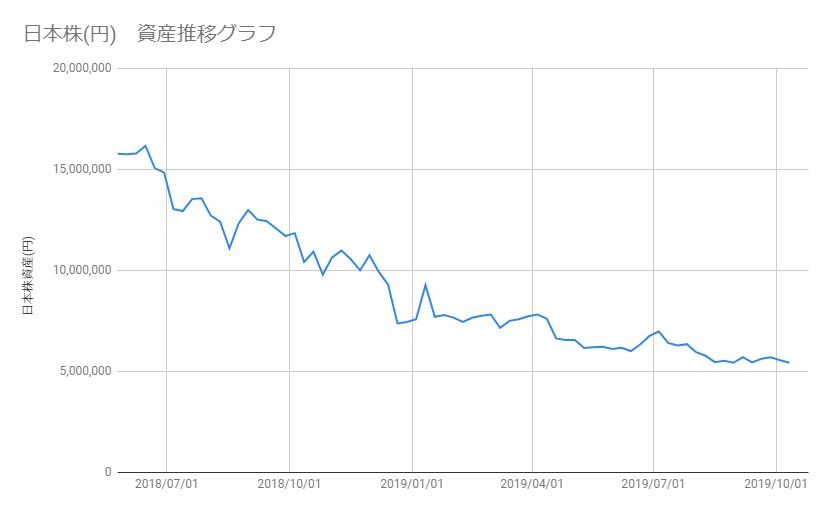 20191011_日本株資産推移