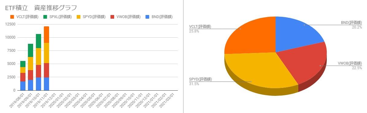 201911_ETFポートフォリオと月毎の資産推移